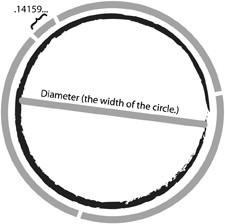 gThankYou! Pi Diagram