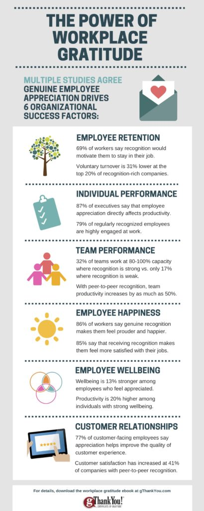 Infographic detailing the power of workplace gratitude
